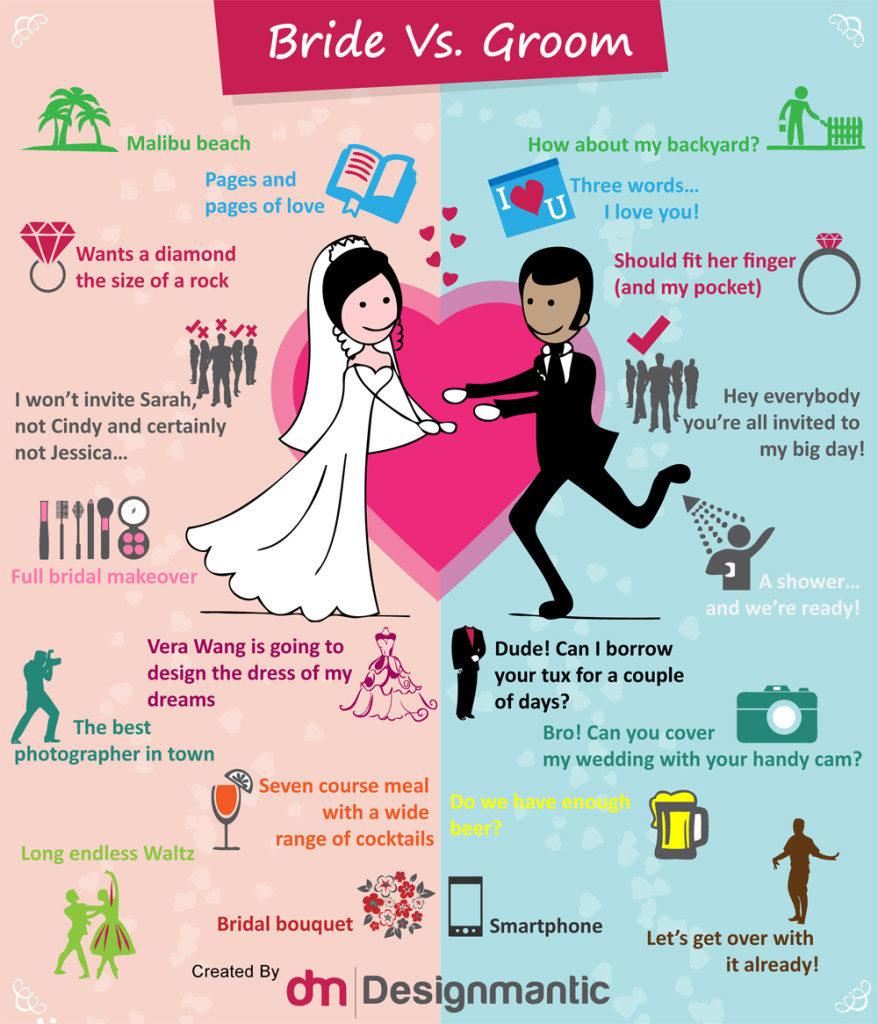 Mini-Wedding-Infographic-bride-vs-groom - big help in DIY wedding