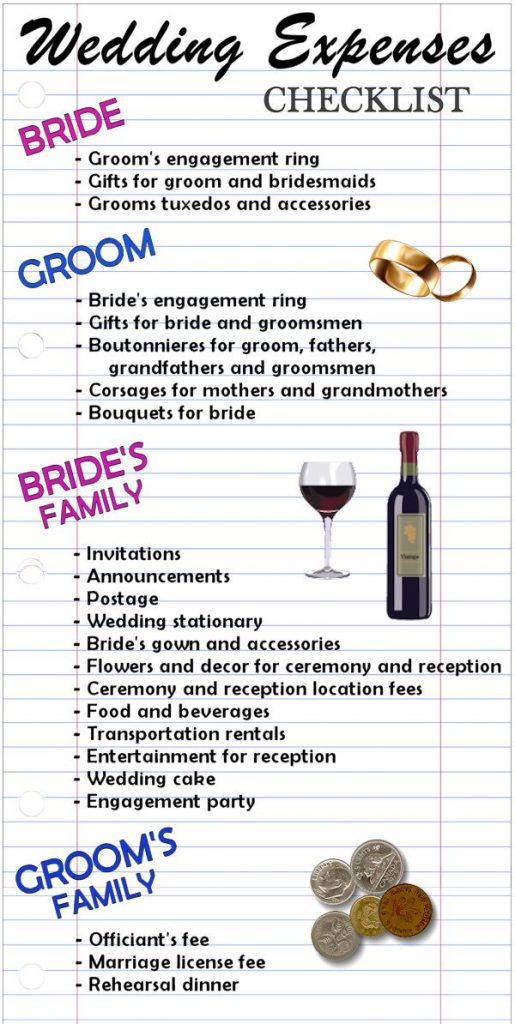 who-pays-for-wedding